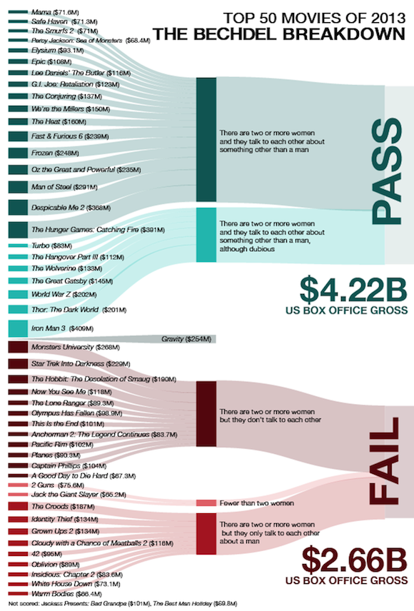 Bechdel Test infographic 2013