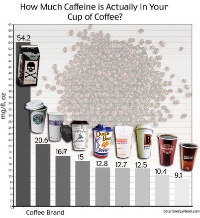 Caffeine comparison graph